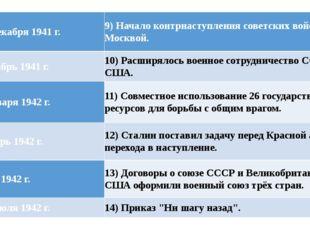 9) 5-6 декабря 1941 г. 9) Начало контрнаступления советских войск под Москвой