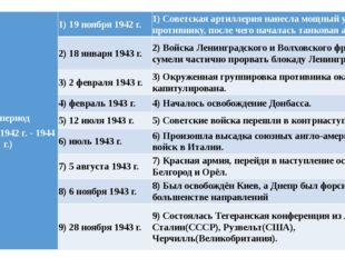 III период (ноябрь 1942 г. - 1944 г.) 1) 19 ноября 1942 г. 1) Советская арти