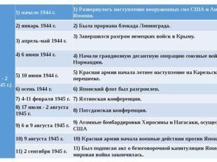 IV(1944 г. - 2 сентября 1945 г.) 1) начало 1944 г. 1) Развернулось наступлен