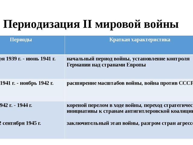 Периодизация II мировой войны Периоды Краткая характеристика 1 сентября 1939...