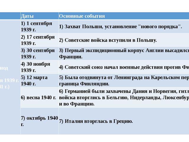 Период Даты Основные события Iпериод (1 сентября 1939 г. - июнь 1941 г.) 1) 1...