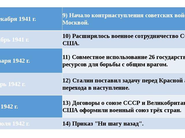9) 5-6 декабря 1941 г. 9) Начало контрнаступления советских войск под Москвой...