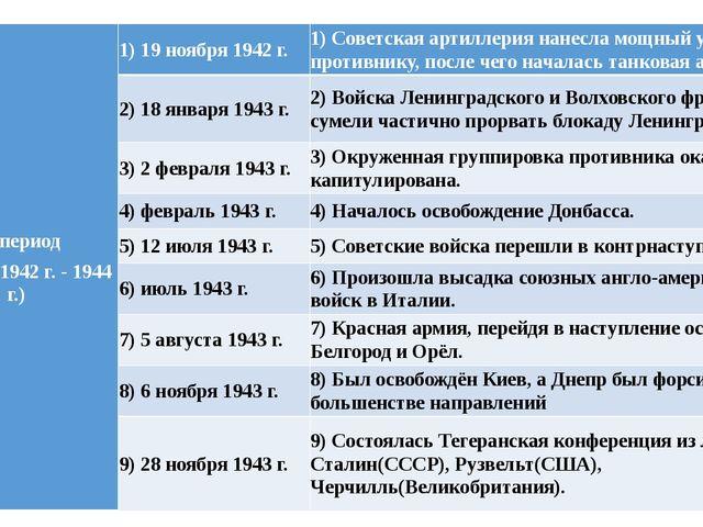 III период (ноябрь 1942 г. - 1944 г.) 1) 19 ноября 1942 г. 1) Советская арти...