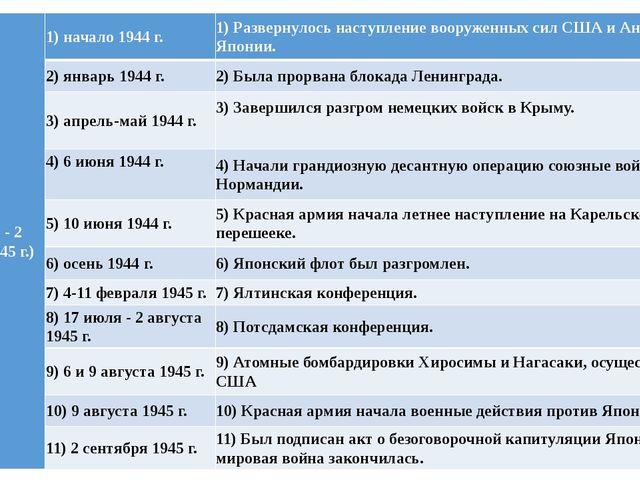 IV(1944 г. - 2 сентября 1945 г.) 1) начало 1944 г. 1) Развернулось наступлен...