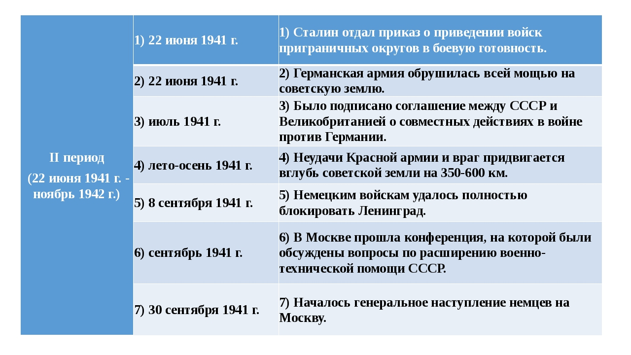 II период (22 июня 1941 г. - ноябрь 1942 г.) 1) 22 июня 1941 г. 1) Сталин от...