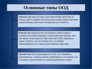 Основные типы ООД Первый тип присутствует при выполнении действия по методу