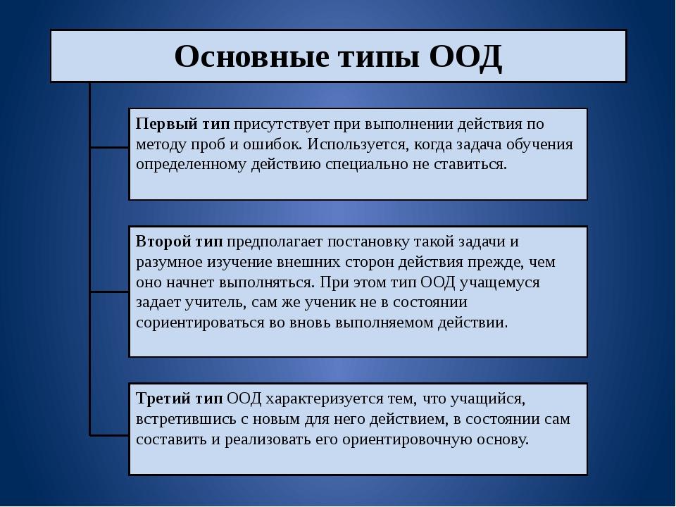 Основные типы ООД Первый тип присутствует при выполнении действия по методу...
