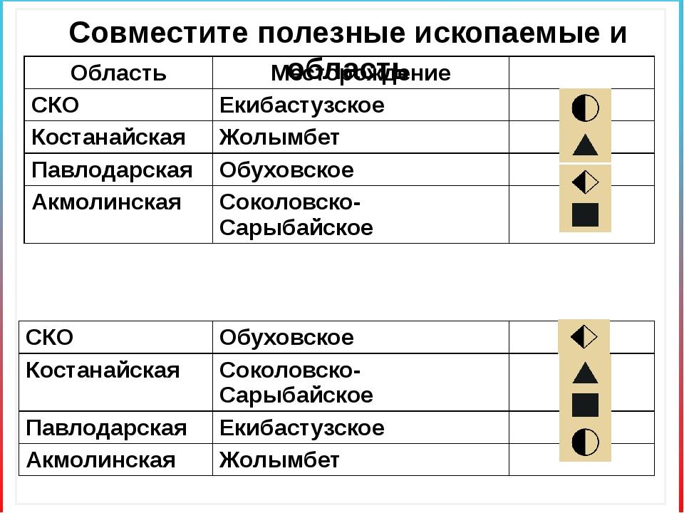 Совместите полезные ископаемые и область Область Месторождение СКО Екибастузс...