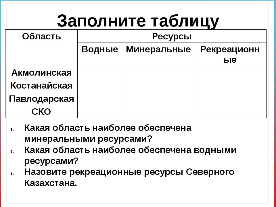 Заполните таблицу Какая область наиболее обеспечена минеральными ресурсами? К...