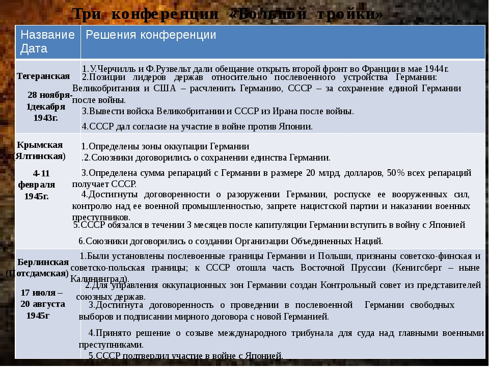 Три конференции «Большой тройки» Тегеранская 28 ноября- 1декабря 1943г. Крым...