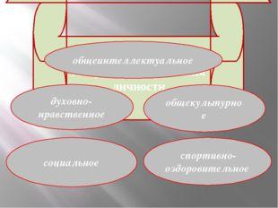 Направления развития личности духовно-нравственное социальное общеинтеллектуа
