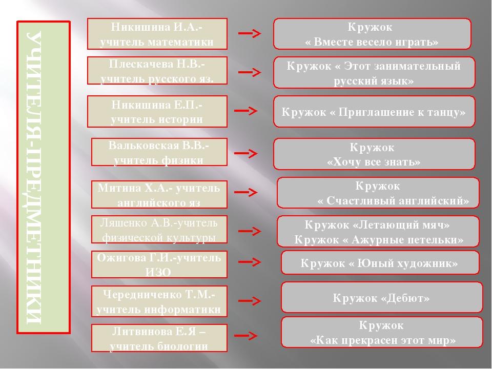 УЧИТЕЛЯ-ПРЕДМЕТНИКИ Никишина И.А.-учитель математики Вальковская В.В.-учитель...