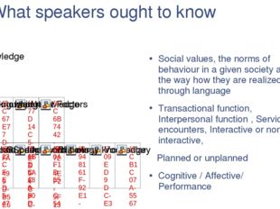 What speakers ought to know Social values, the norms of behaviour in a given