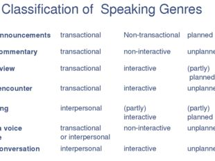 Classification of Speaking Genres purpose participation planning airport anno