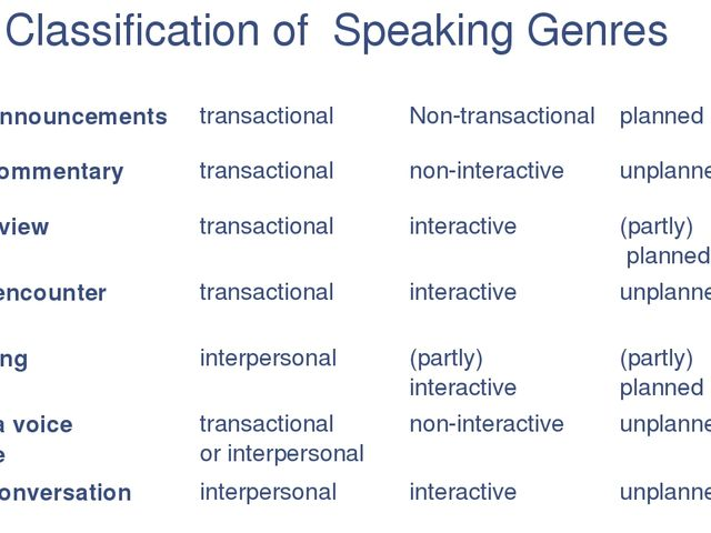 Classification of Speaking Genres purpose participation planning airport anno...