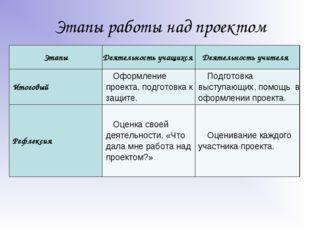 Этапы работы над проектом ЭтапыДеятельность учащихсяДеятельность учителя