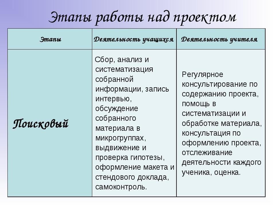 Этапы работы над проектом ЭтапыДеятельность учащихсяДеятельность учителя...