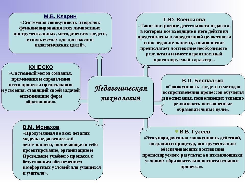 Педагогическая технология В.М. Монахов «Продуманная во всех деталях модель п...