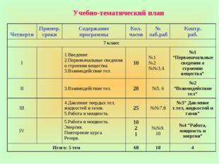 Учебно-тематический план ЧетвертиПример. срокиСодержание программыКол. час