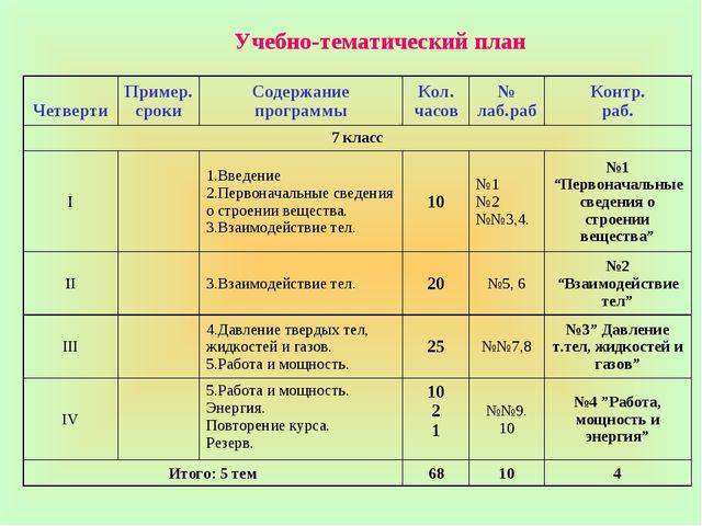 Учебно-тематический план ЧетвертиПример. срокиСодержание программыКол. час...