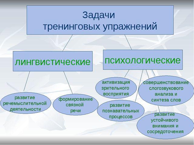 Задачи тренинговых упражнений лингвистические психологические развитие речемы...