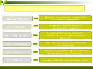 Функции Портфеля достижений: - диагностическая - целеполагания - мотивационн