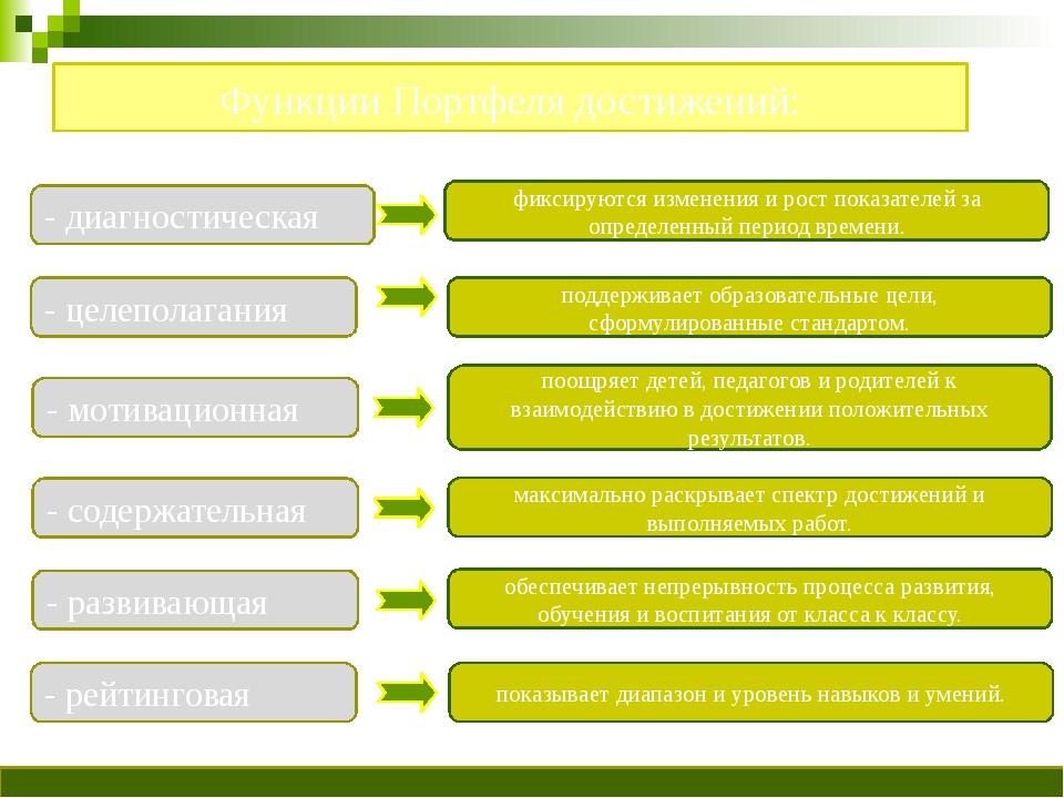 Функции Портфеля достижений: - диагностическая - целеполагания - мотивационн...