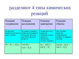разделяют 4 типа химических реакций Реакции соединенияРеакции разложенияРе