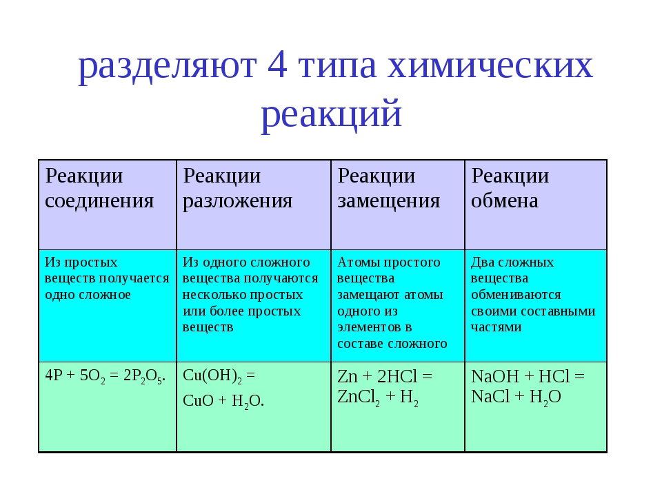 разделяют 4 типа химических реакций Реакции соединенияРеакции разложенияРе...