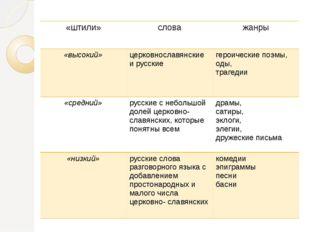 «штили» слова жанры «высокий» церковнославянские и русские героические поэмы,