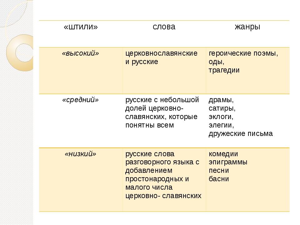 «штили» слова жанры «высокий» церковнославянские и русские героические поэмы,...