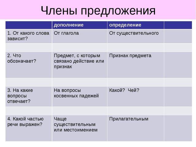 Члены предложения дополнениеопределение 1. От какого слова зависит?От гла...