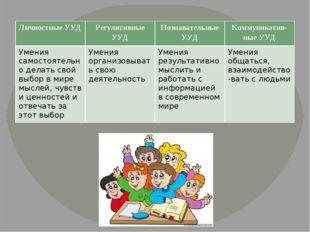 Личностные УУД Регулятивные УУД Познавательные УУД Коммуникатив-ныеУУД Умени
