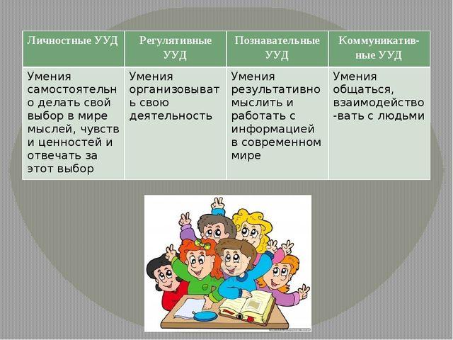 Личностные УУД Регулятивные УУД Познавательные УУД Коммуникатив-ныеУУД Умени...