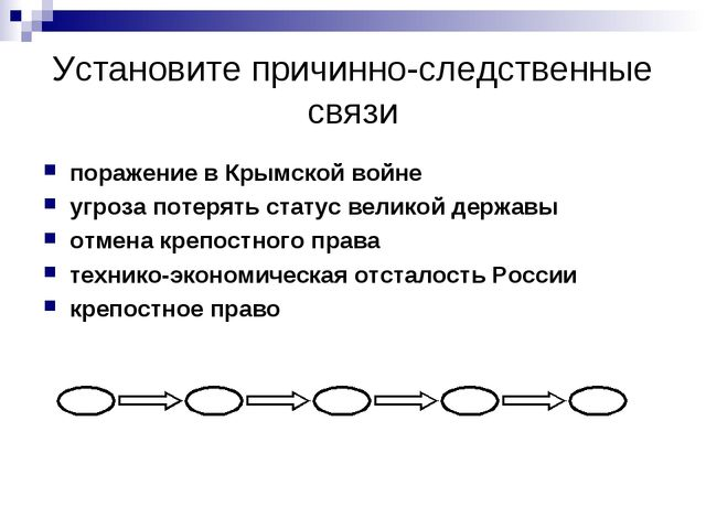 Установите причинно-следственные связи поражение в Крымской войне угроза поте...