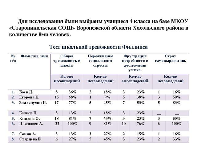 Тест школьной тревожности Филлипса Для исследования были выбраны учащиеся 4 к...