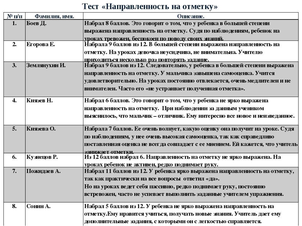 Тест «Направленность на отметку» № п/пФамилия, имя.Описание. 1.Боев Д.Наб...