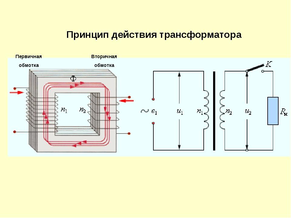 Принцип действия трансформатора Первичная обмотка Вторичная обмотка