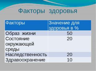 Факторы здоровья Факторы Значение для здоровья в % Образжизни 50 Состояниеокр