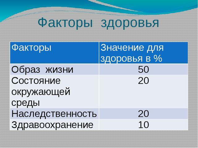 Факторы здоровья Факторы Значение для здоровья в % Образжизни 50 Состояниеокр...