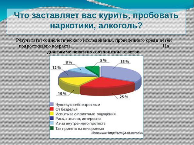 Что заставляет вас курить, пробовать наркотики, алкоголь? Результаты социолог...