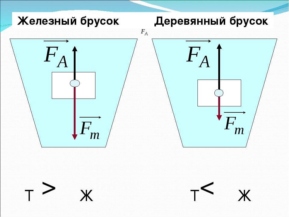 Железный брусок Деревянный брусок ρТ > ρЖ ρТ< ρЖ