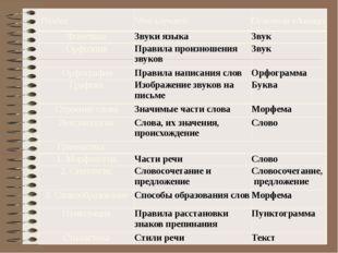 Раздел Что изучает Основная единица Фонетика Звуки языка Звук Орфоэпия Прави
