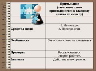 Задание 3. Замените словосочетание, построенное на основе примыкания, синоним