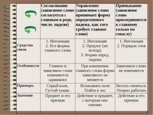 Согласование (зависимое слово согласуется с главным в роде, числе, падеже)