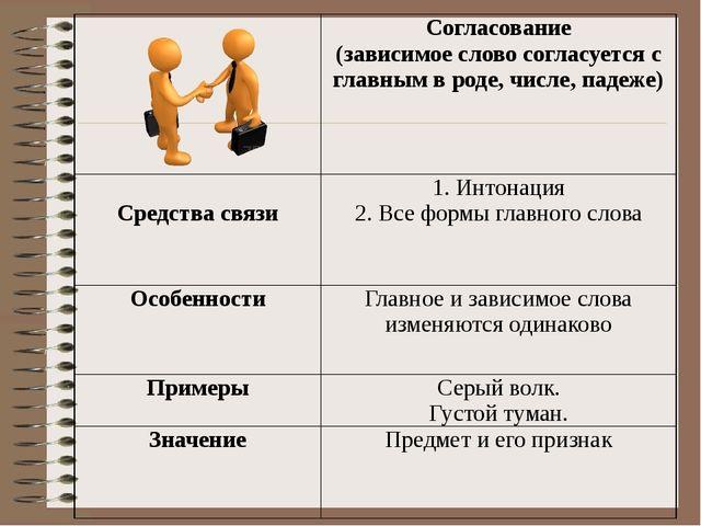 Согласование (зависимое слово согласуется с главным в роде, числе, падеже)...