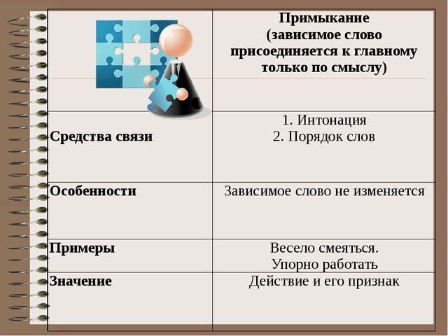 Задание 3. Замените словосочетание, построенное на основе примыкания, синоним...