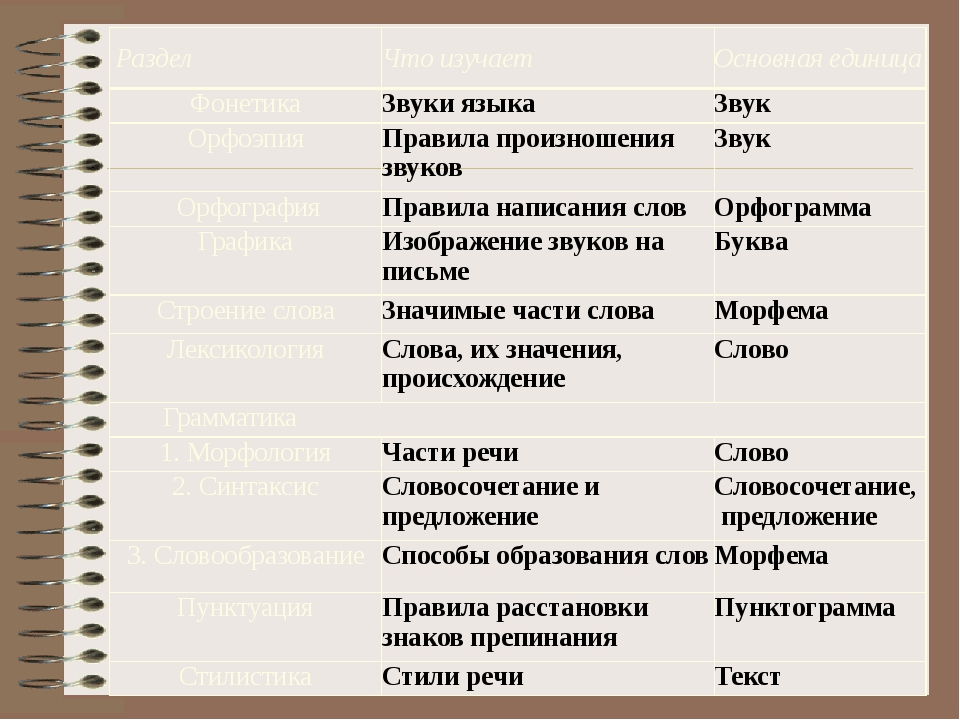 Раздел Что изучает Основная единица Фонетика Звуки языка Звук Орфоэпия Прави...