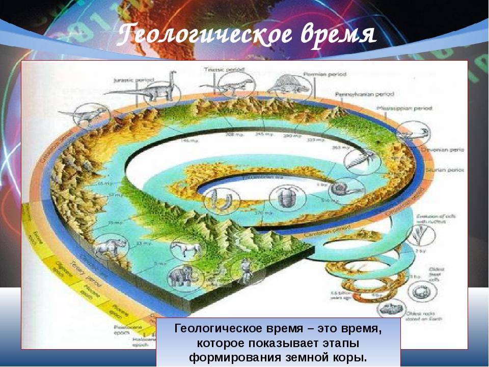 Геологическое время Геологическое время – это время, которое показывает этапы...