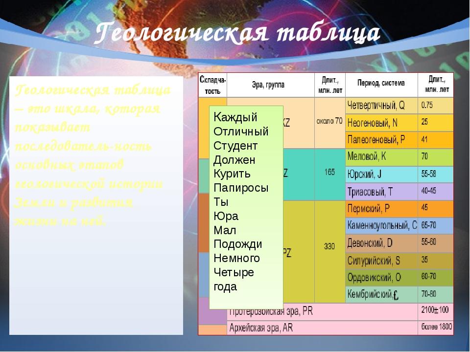 Геологическая таблица Геологическая таблица – это шкала, которая показывает п...